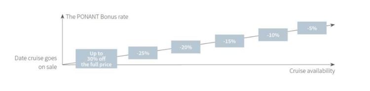 Graph showing Ponant bonus rate